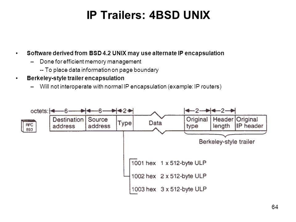 IP Trailers: 4BSD UNIX Software derived from BSD 4.2 UNIX may use alternate IP encapsulation. Done for efficient memory management.
