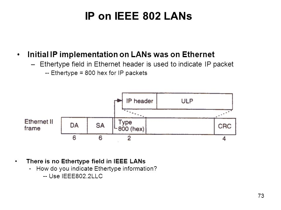 IP on IEEE 802 LANs Initial IP implementation on LANs was on Ethernet