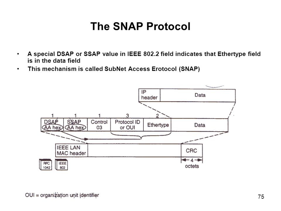 The SNAP Protocol A special DSAP or SSAP value in IEEE 802.2 field indicates that Ethertype field is in the data field.