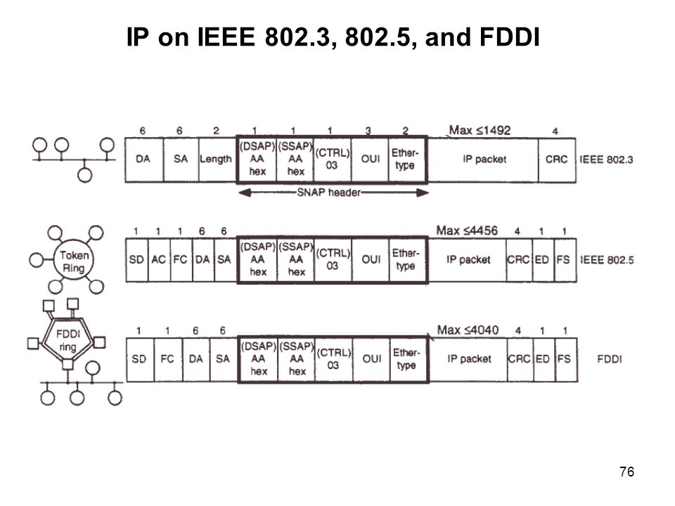 IP on IEEE 802.3, 802.5, and FDDI