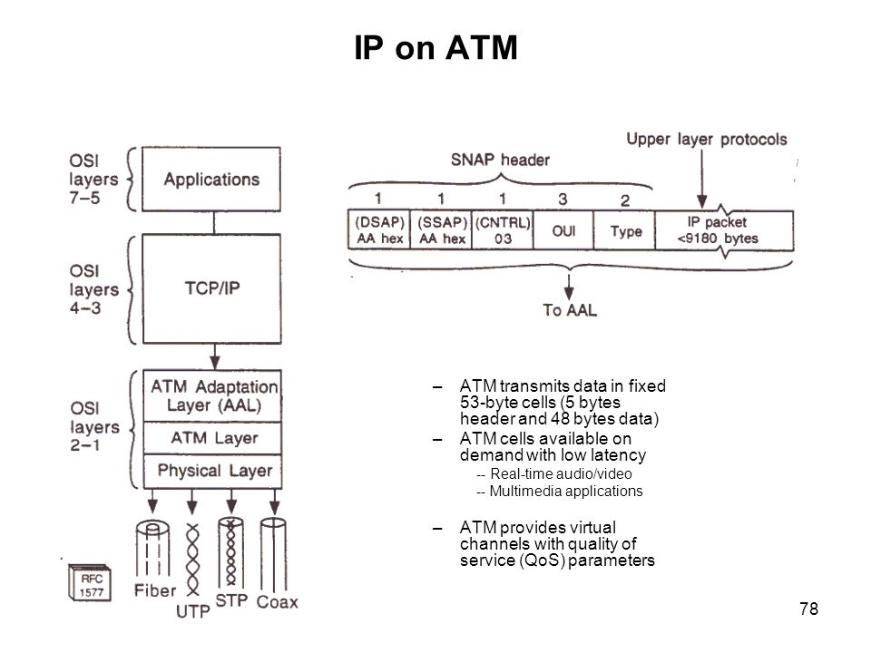 IP on ATM ATM transmits data in fixed 53-byte cells (5 bytes header and 48 bytes data) ATM cells available on demand with low latency.