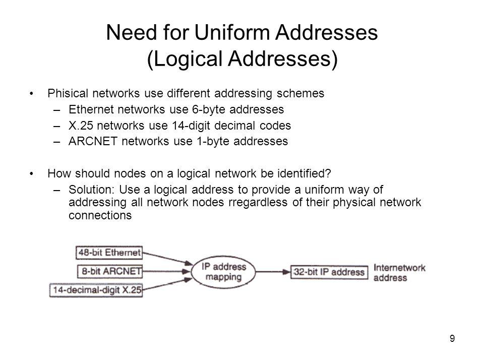 Need for Uniform Addresses (Logical Addresses)