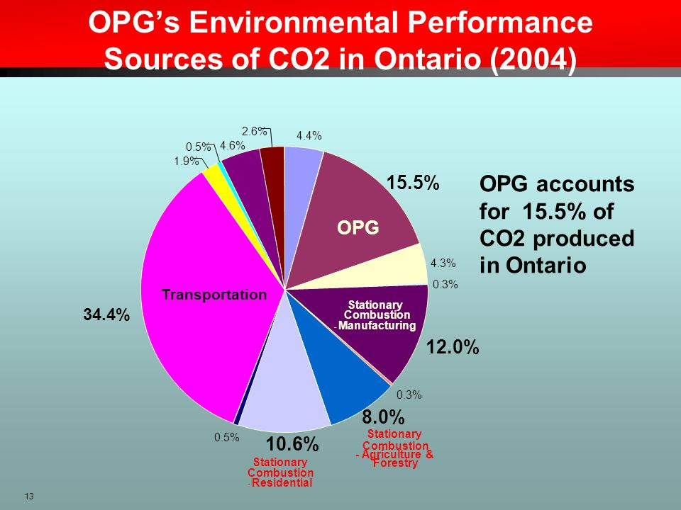OPG's Environmental Performance Sources of CO2 in Ontario (2004)