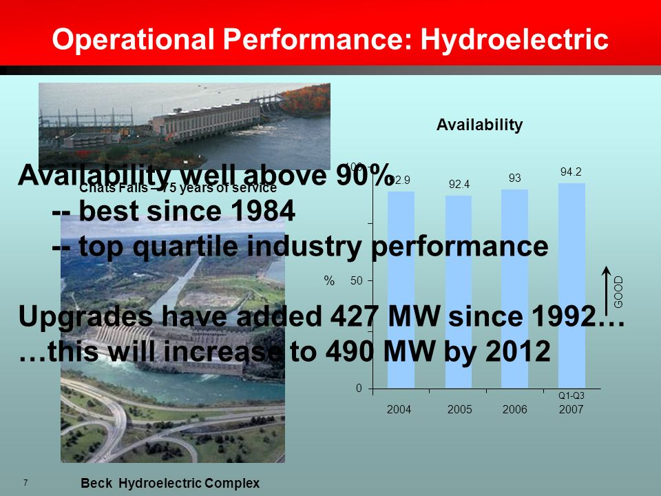 Operational Performance: Hydroelectric