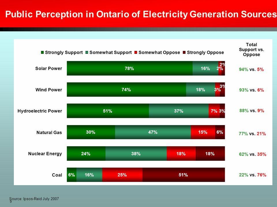 Public Perception in Ontario of Electricity Generation Sources