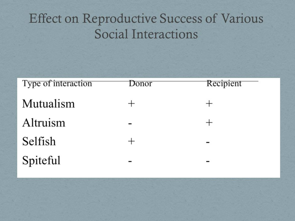 Effect on Reproductive Success of Various Social Interactions