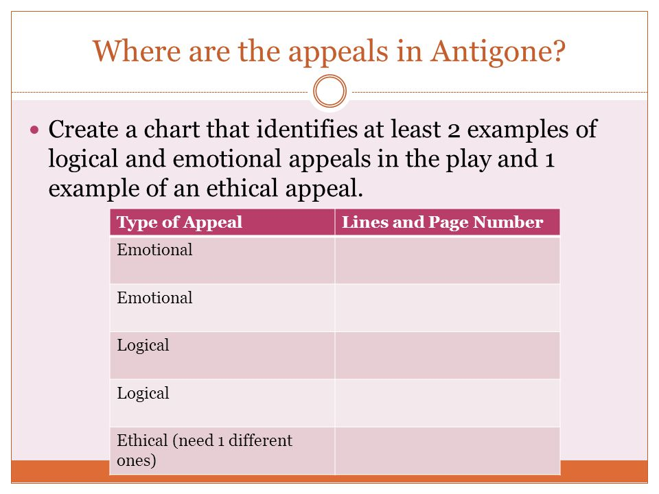 Where are the appeals in Antigone
