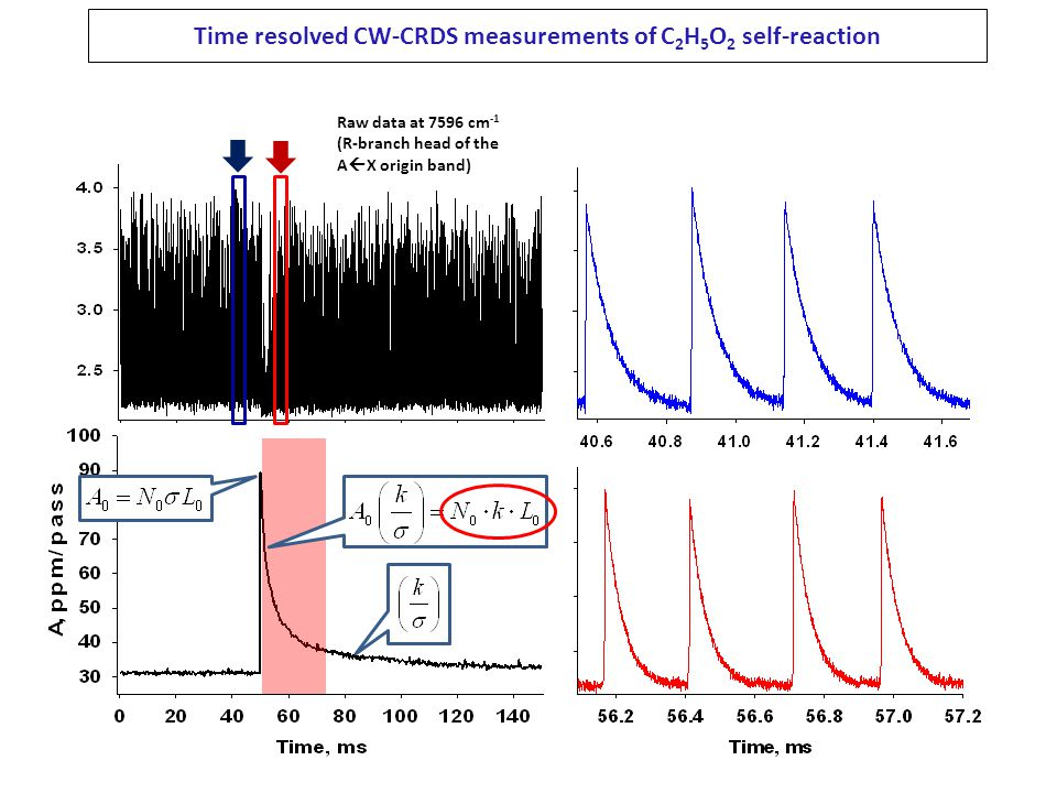 Time resolved CW-CRDS measurements of C2H5O2 self-reaction