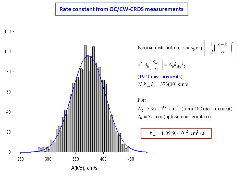 Rate constant from OC/CW-CRDS measurements