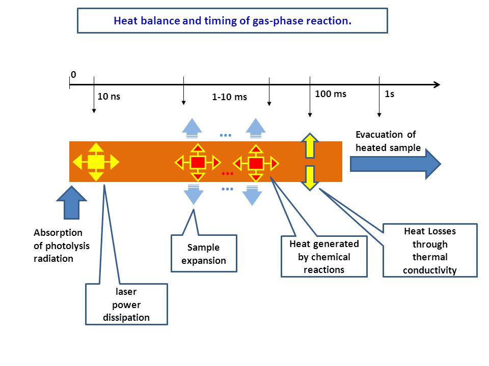 … … … Heat balance and timing of gas-phase reaction. 10 ns 1-10 ms
