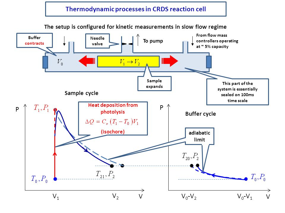 Thermodynamic processes in CRDS reaction cell