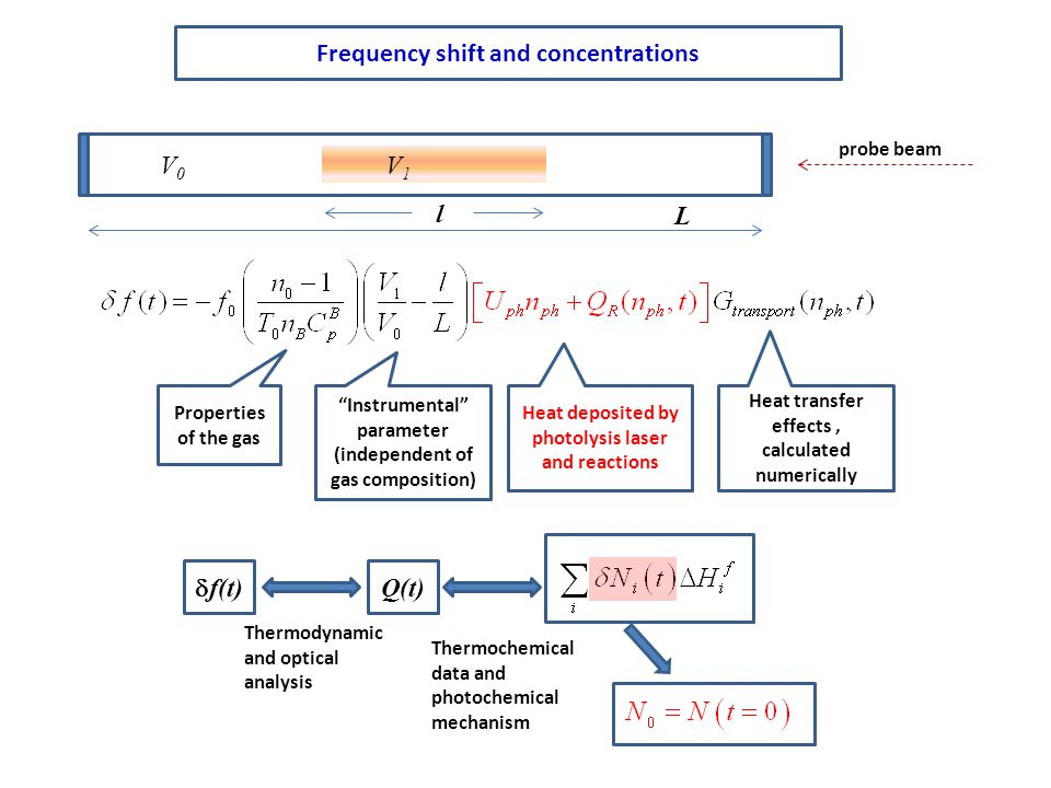 Frequency shift and concentrations