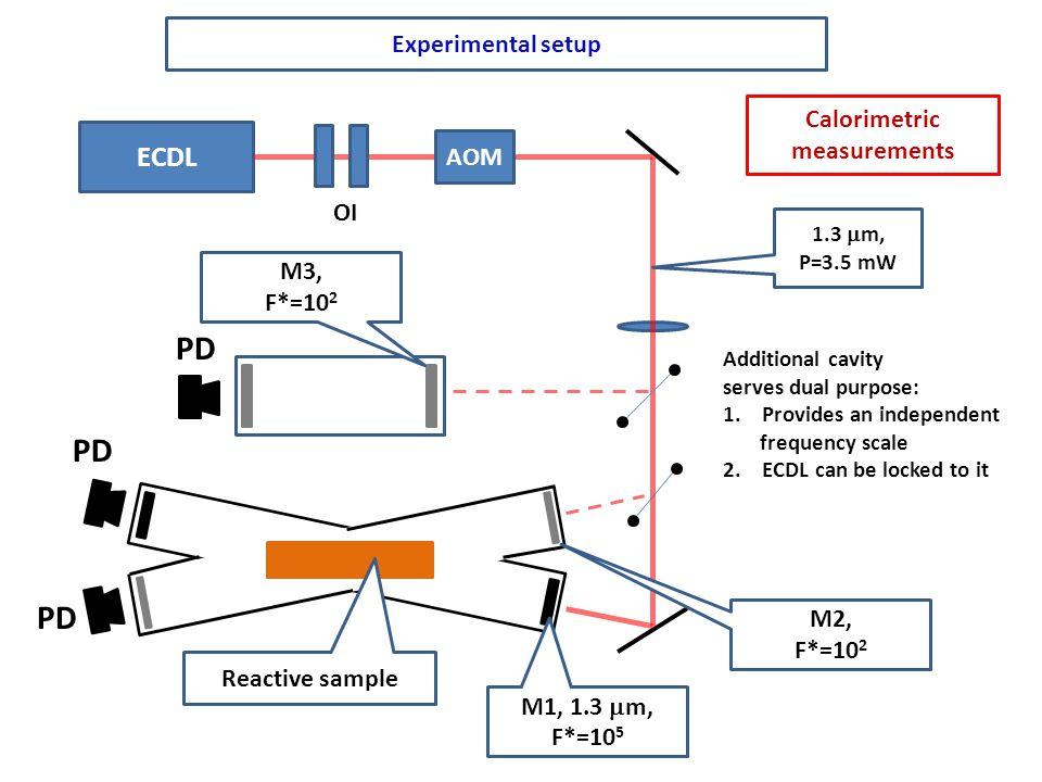 PD PD PD ECDL Experimental setup Kinetic measurements Calorimetric