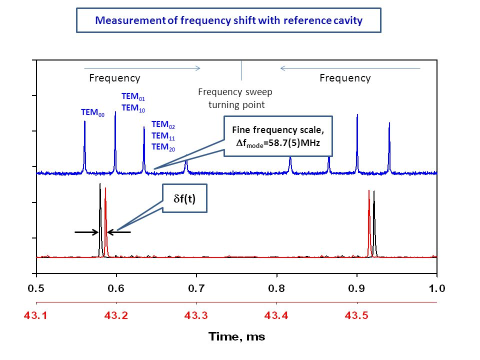 Measurement of frequency shift with reference cavity
