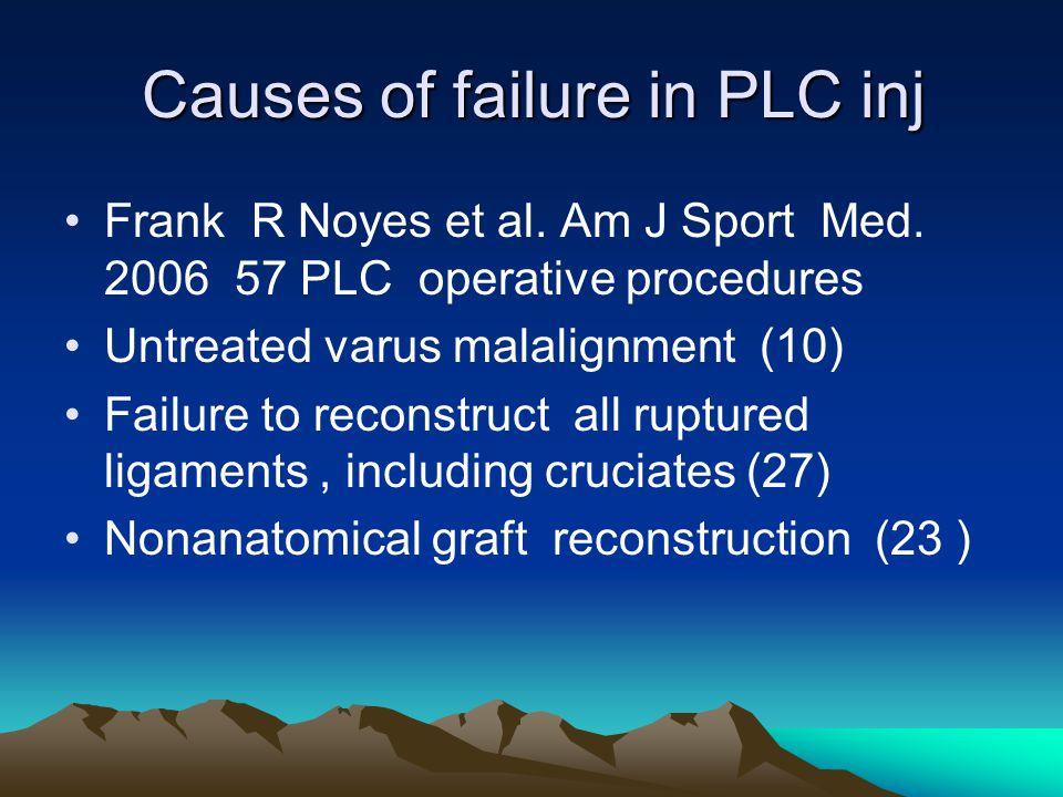 Causes of failure in PLC inj