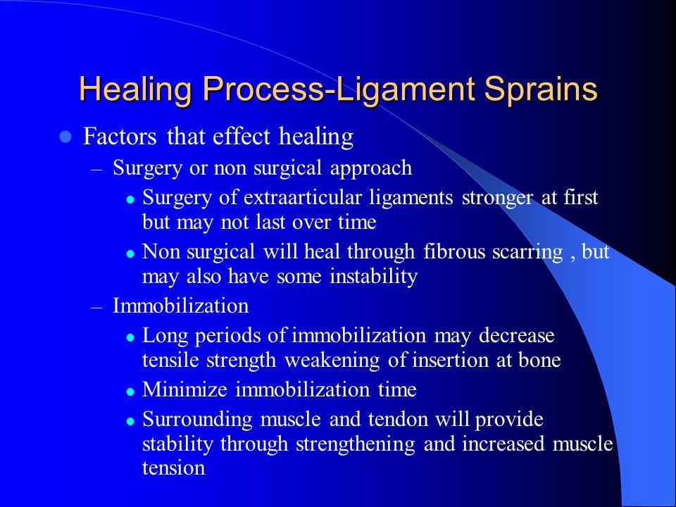 Healing Process-Ligament Sprains
