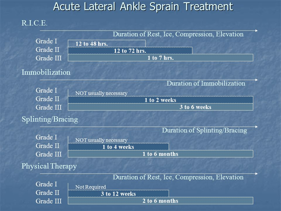 Acute Lateral Ankle Sprain Treatment