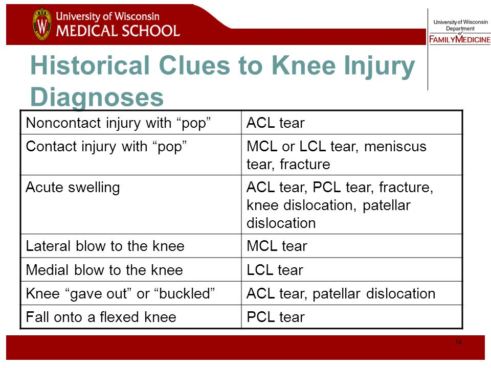 Historical Clues to Knee Injury Diagnoses