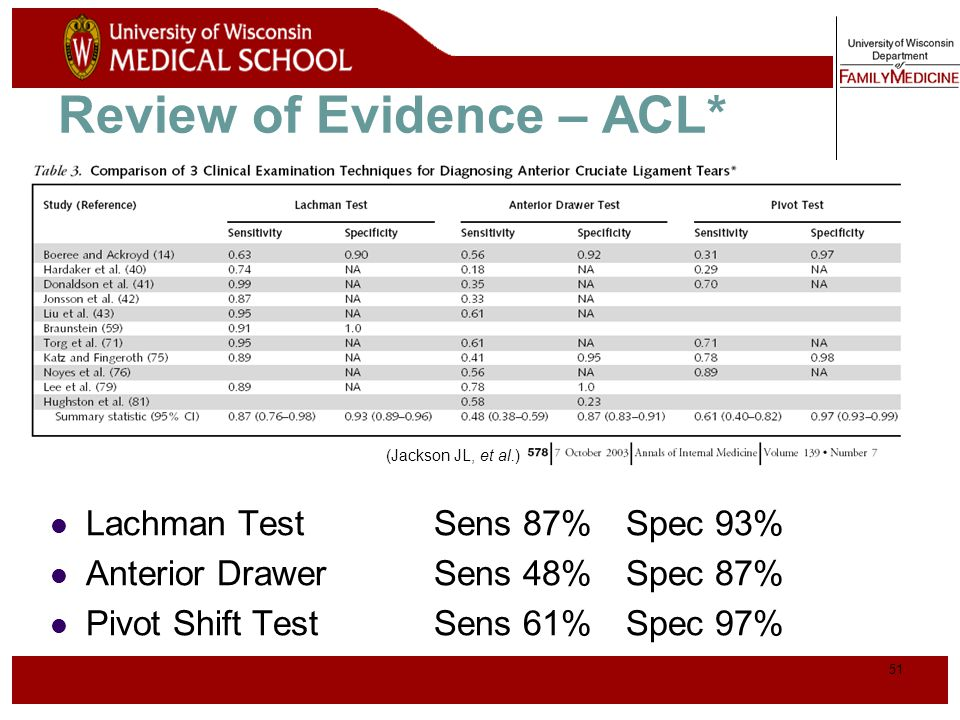 Review of Evidence – ACL*