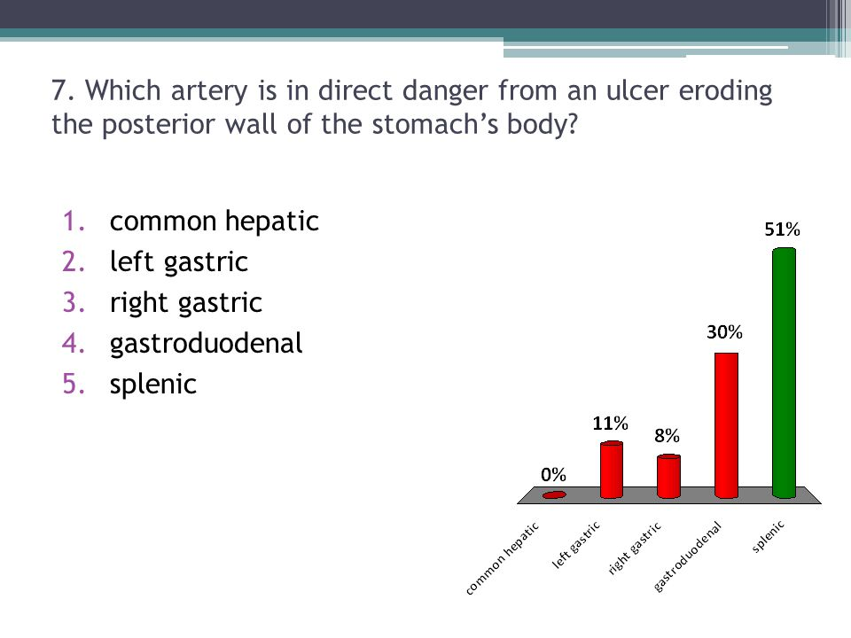 7. Which artery is in direct danger from an ulcer eroding the posterior wall of the stomach's body