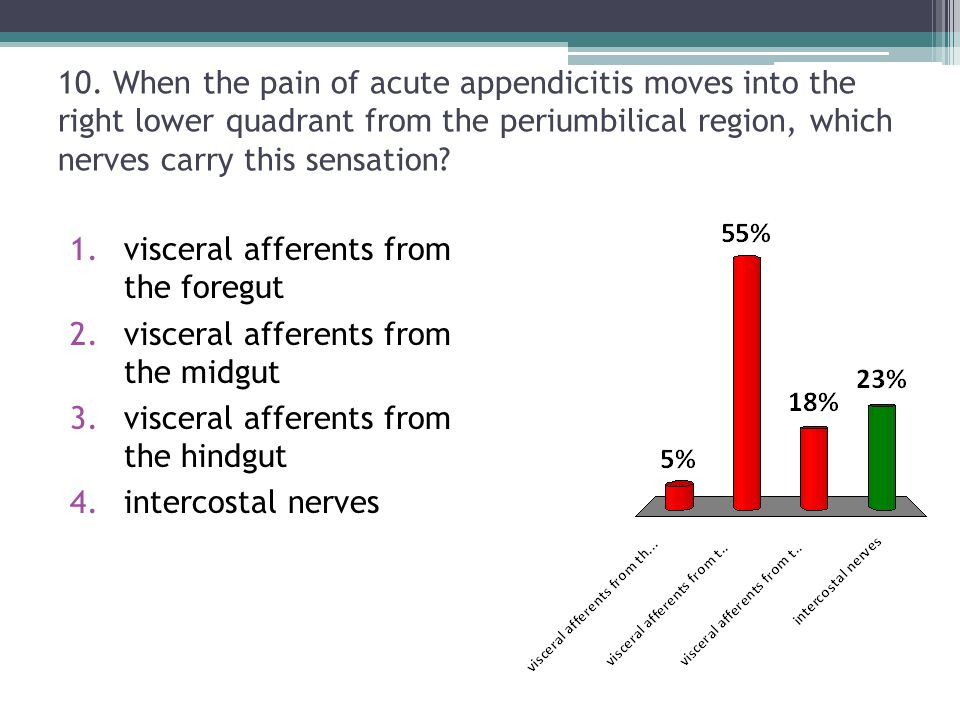 10. When the pain of acute appendicitis moves into the right lower quadrant from the periumbilical region, which nerves carry this sensation