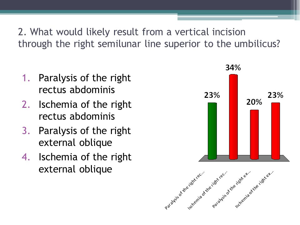 2. What would likely result from a vertical incision through the right semilunar line superior to the umbilicus