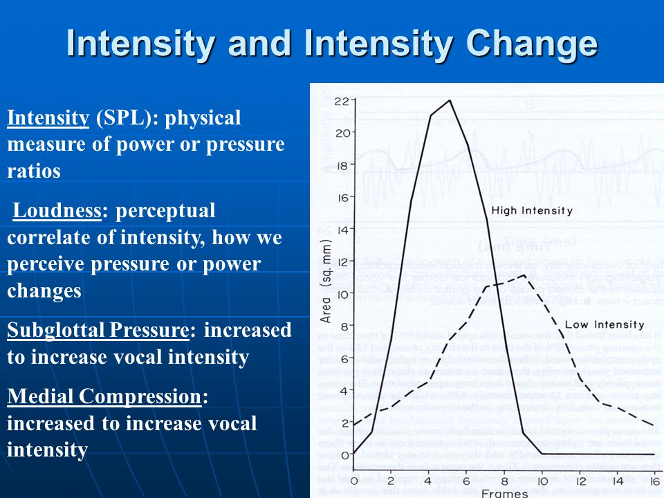 Intensity and Intensity Change