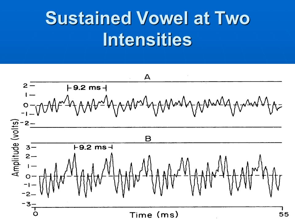 Sustained Vowel at Two Intensities