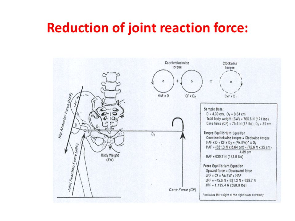 Reduction of joint reaction force: