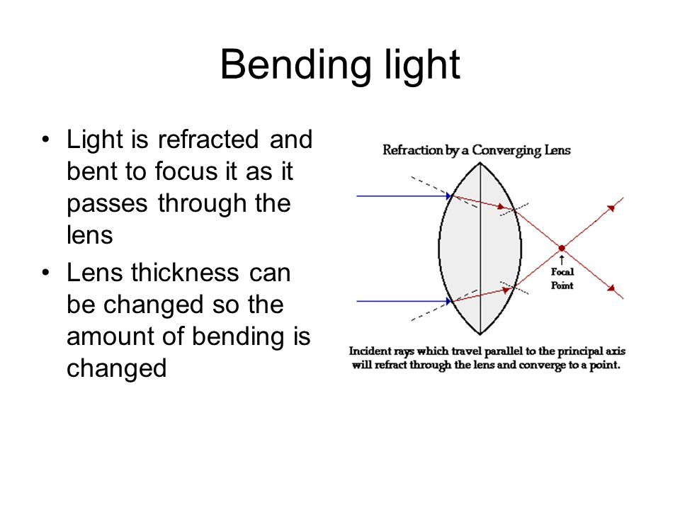 Bending light Light is refracted and bent to focus it as it passes through the lens.