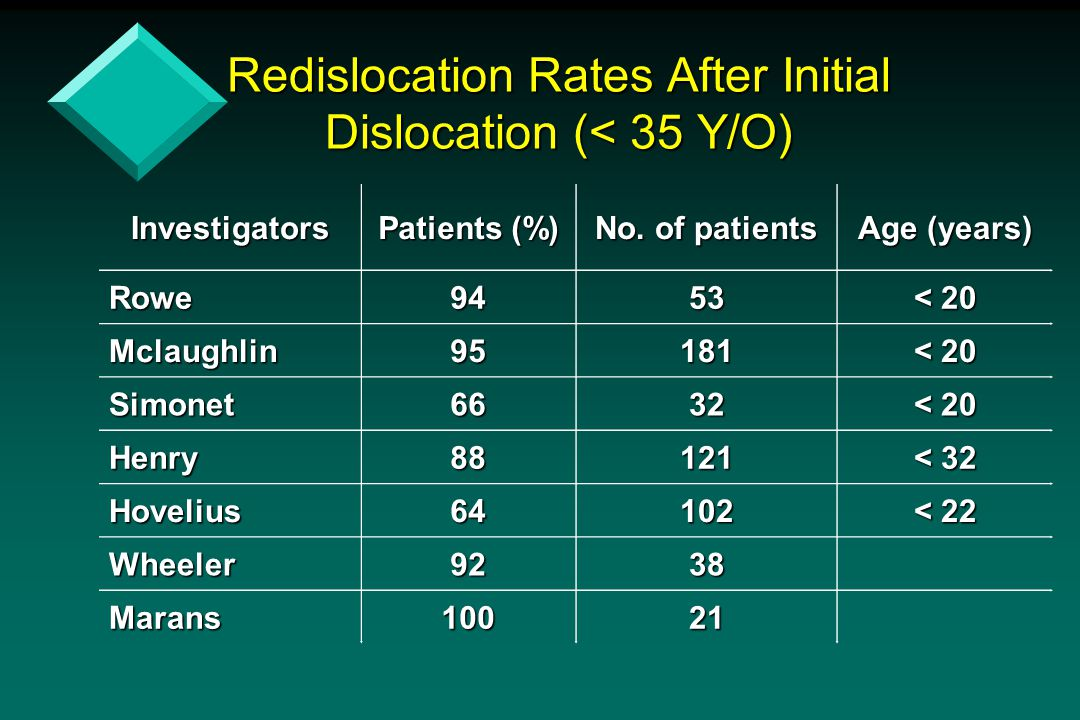 Redislocation Rates After Initial Dislocation (< 35 Y/O)