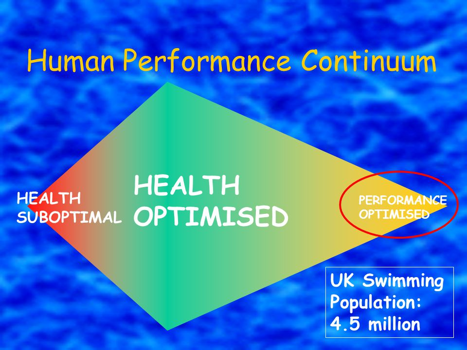 Human Performance Continuum