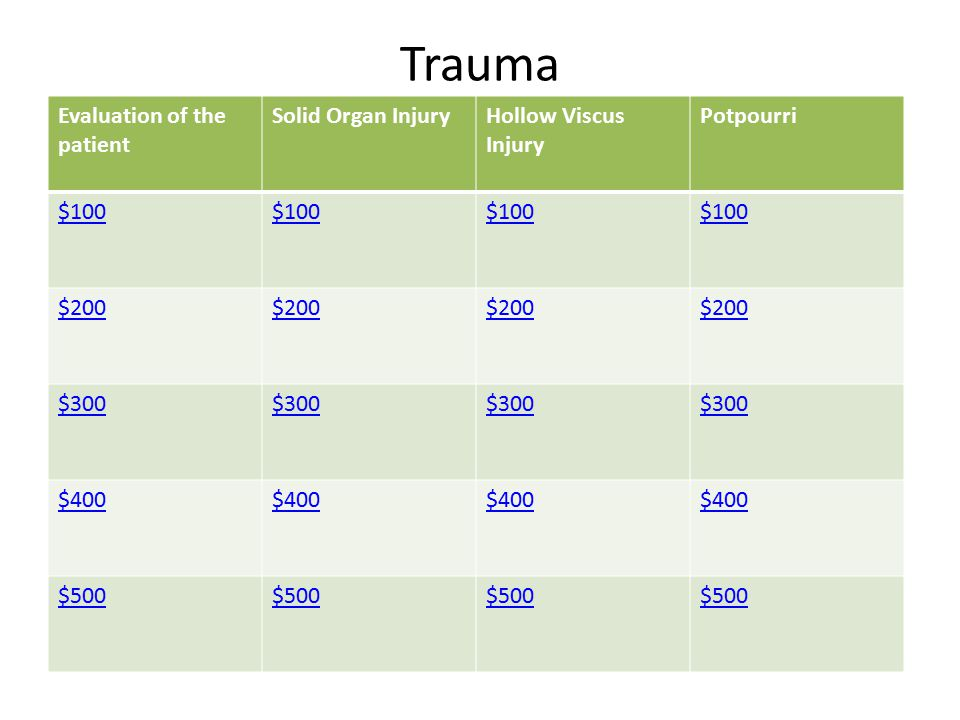 Trauma Evaluation of the patient Solid Organ Injury
