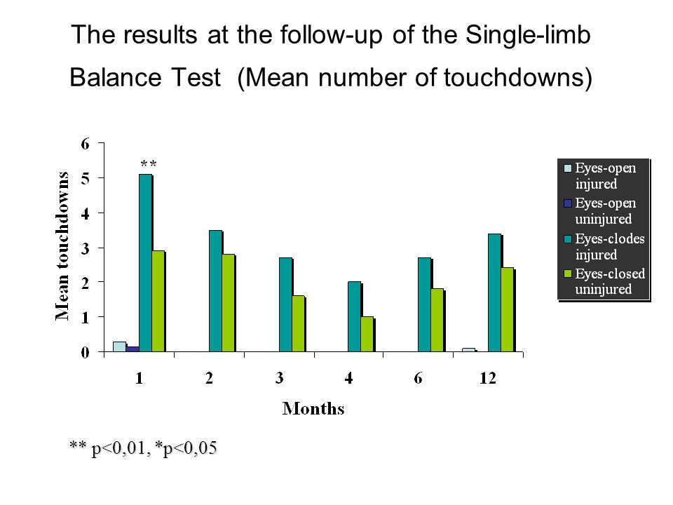 The results at the follow-up of the Single-limb Balance Test (Mean number of touchdowns)
