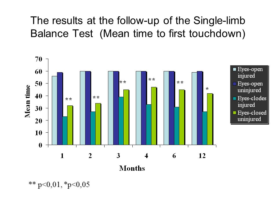The results at the follow-up of the Single-limb Balance Test (Mean time to first touchdown)