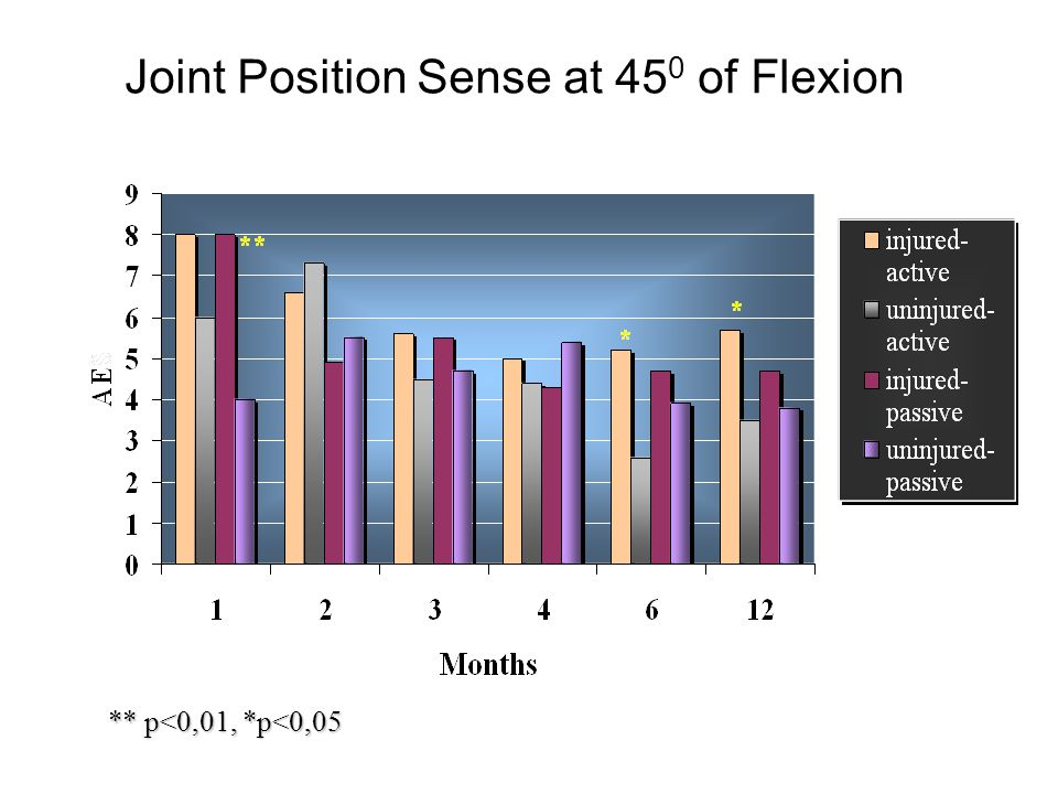 Joint Position Sense at 450 of Flexion