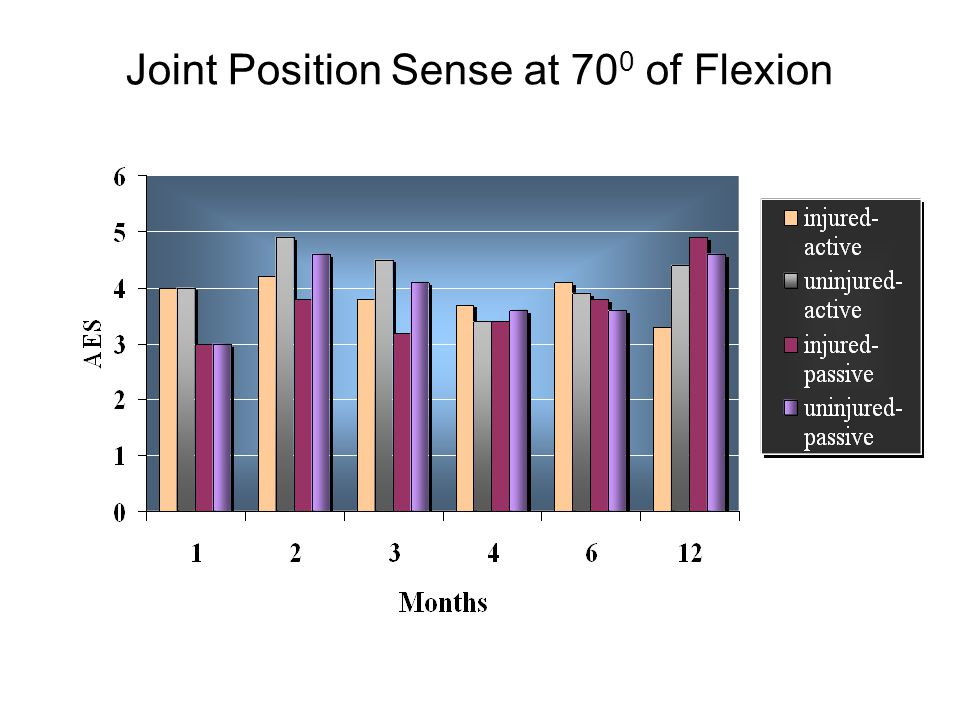 Joint Position Sense at 700 of Flexion