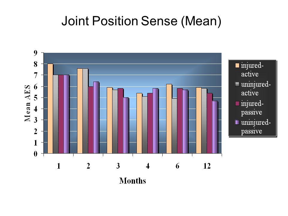Joint Position Sense (Mean)