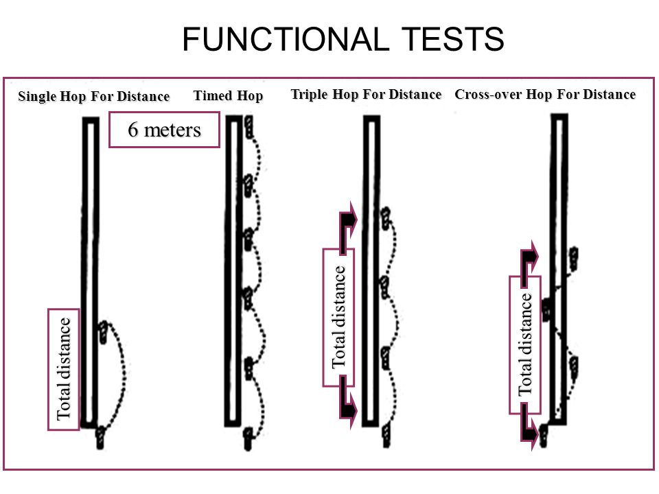 FUNCTIONAL TESTS 6 meters Total distance Single Hop For Distance