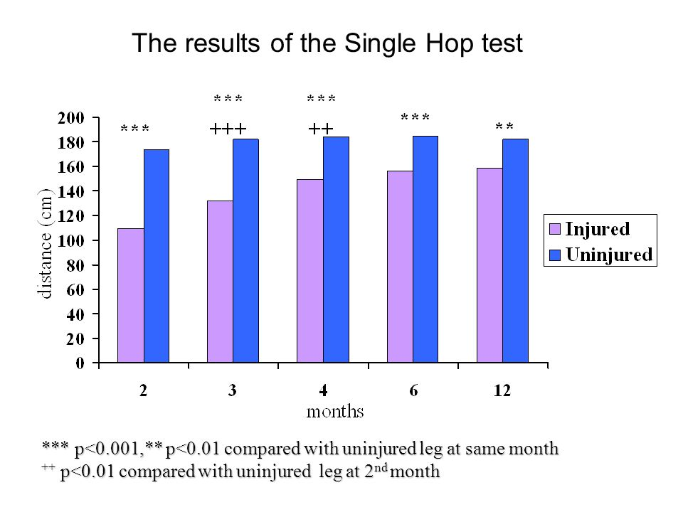 The results of the Single Hop test