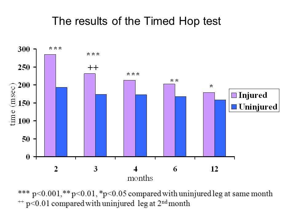 The results of the Timed Hop test