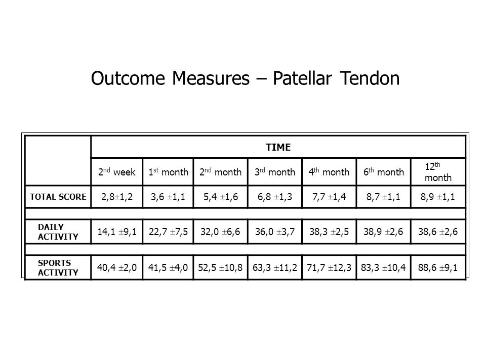 Outcome Measures – Patellar Tendon