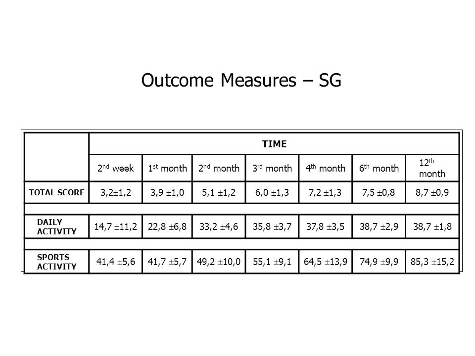Outcome Measures – SG TIME 2nd week 1st month 2nd month 3rd month