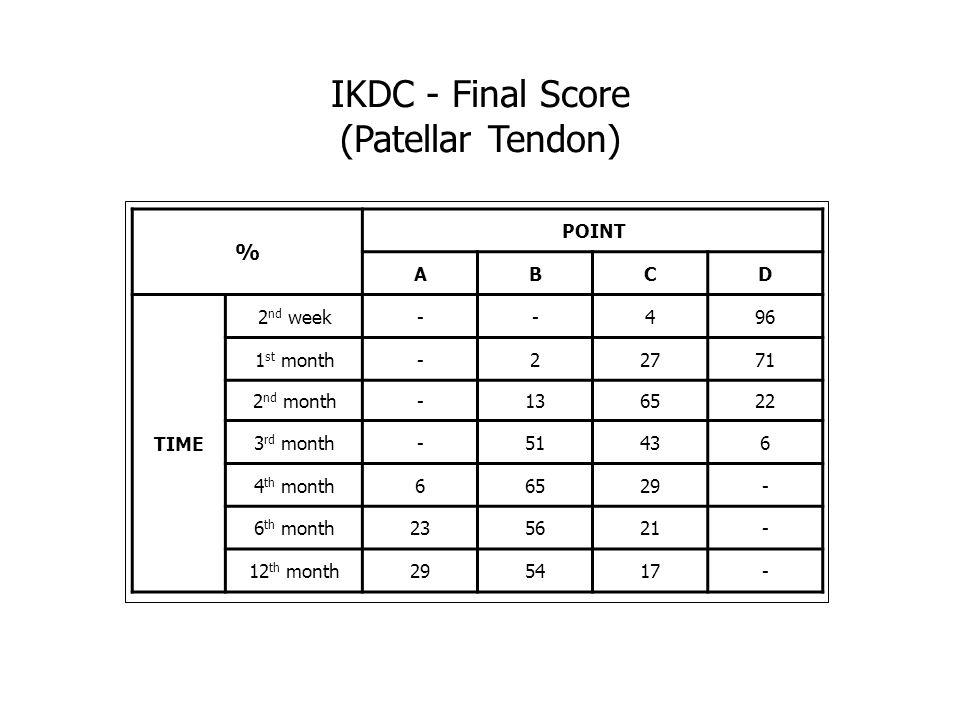 IKDC - Final Score (Patellar Tendon) % POINT A B C D TIME 2nd week - 4