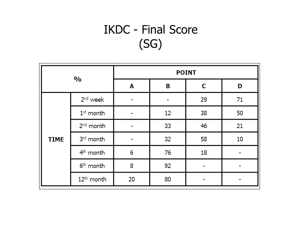 IKDC - Final Score (SG) % POINT A B C D TIME 2nd week - 29 71