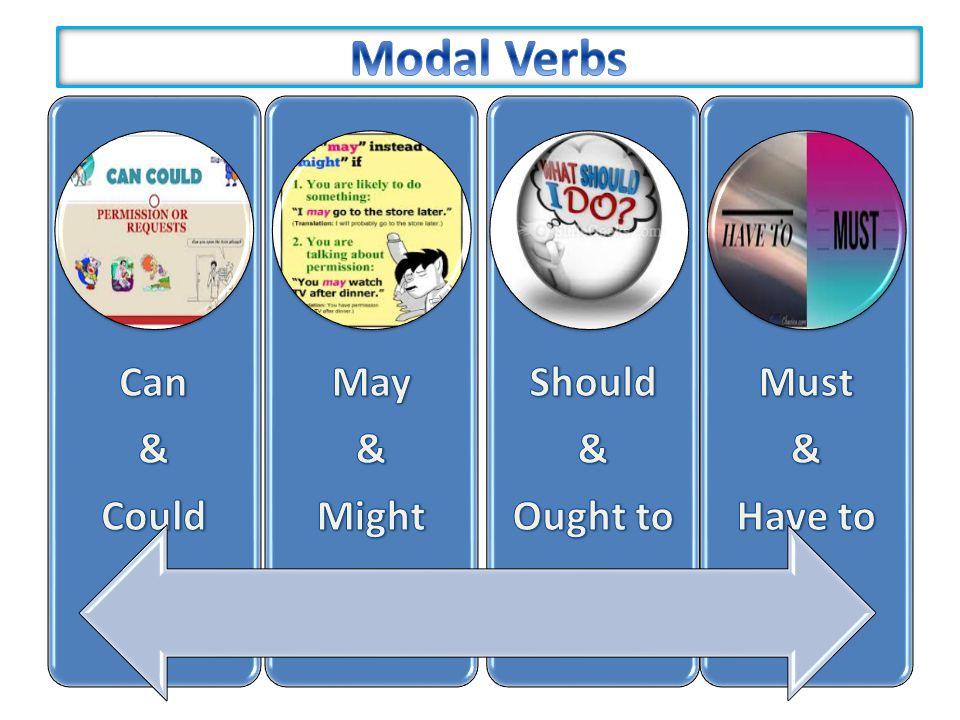 Modal Verbs Can & Could May Might Should Ought to Must Have to