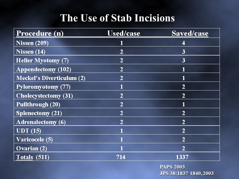 The Use of Stab Incisions