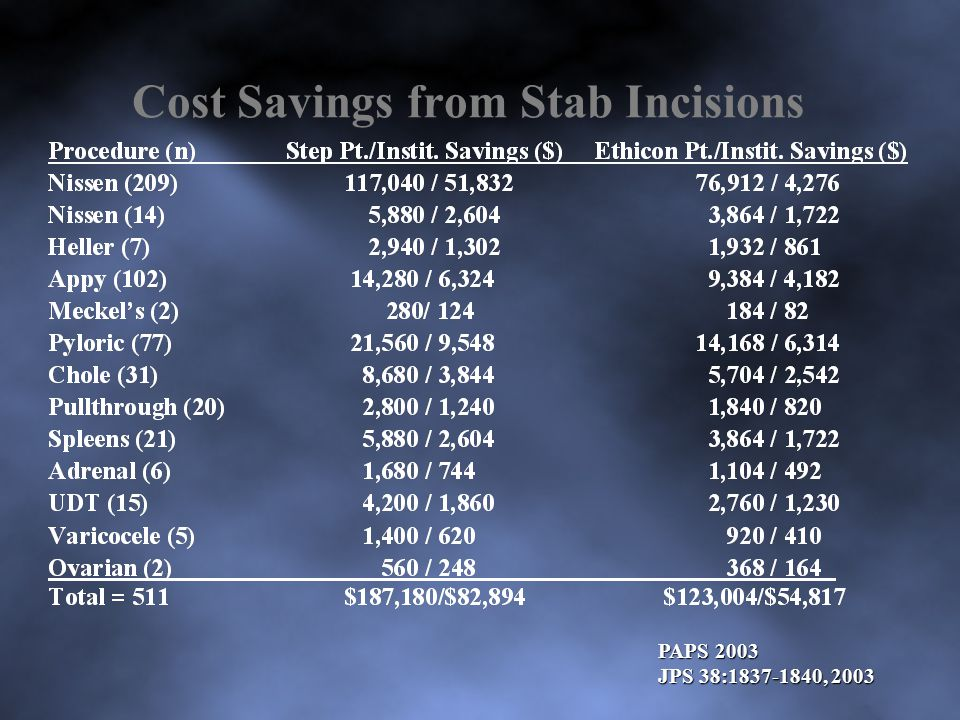 Cost Savings from Stab Incisions