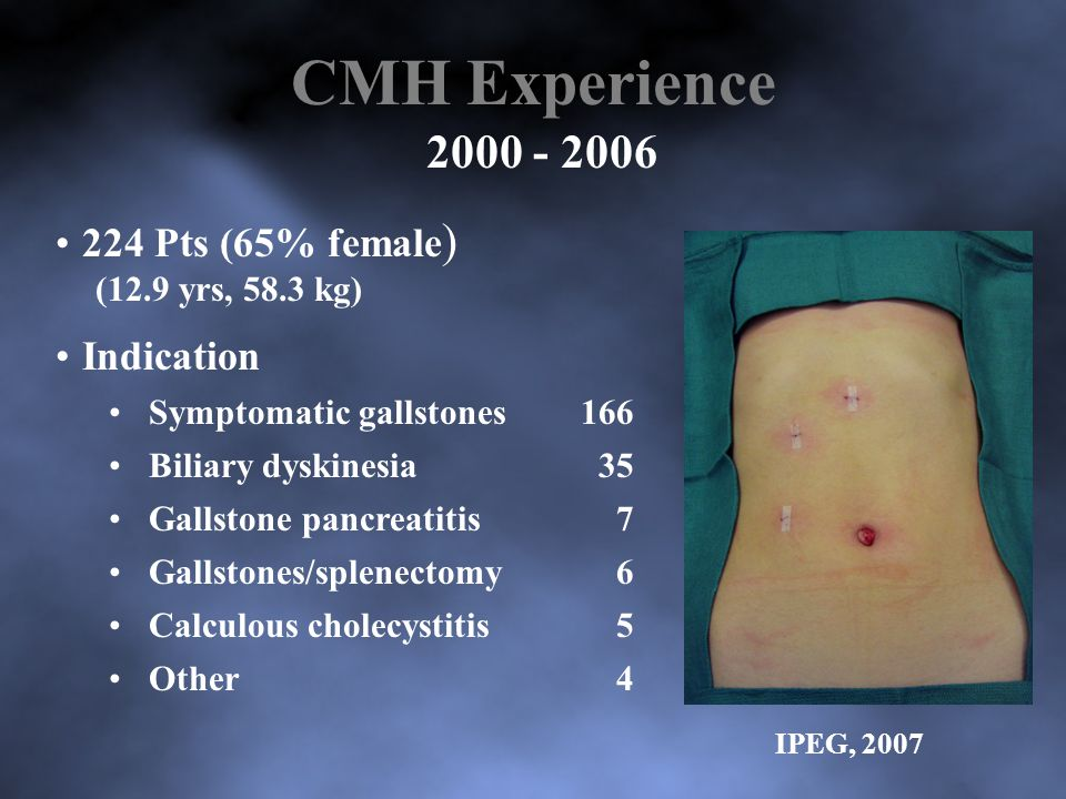 CMH Experience 2000 - 2006 224 Pts (65% female) Indication