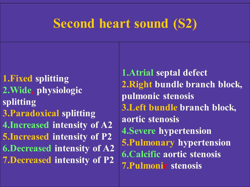 Second heart sound (S2) Atrial septal defect Fixed splitting